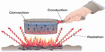 Heat Transfer: Conduction, Convection and Radiation