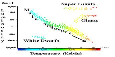 What is Hertzsprung–Russell Diagram?