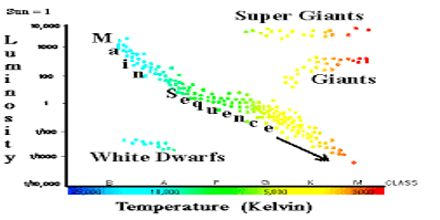 What is Hertzsprung–Russell Diagram?