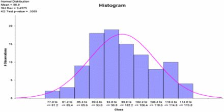 How to make Histogram?
