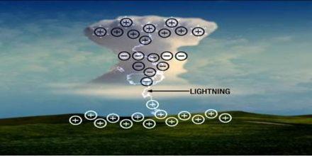 How Lightning Works