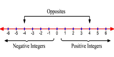 Lecture on Integers