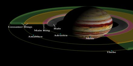 Jupiter: King of Planets