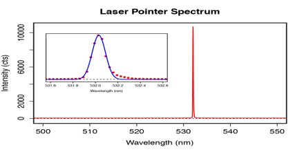 Light: Lasers, Holograms and Spectroscopy