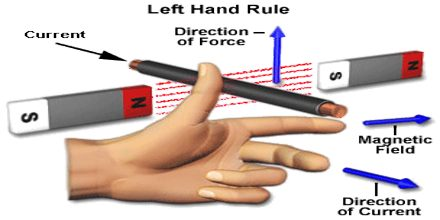 Left Hand Rule (motor)