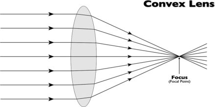 Lecture on Lenses