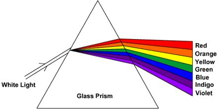 Light Refraction and Lenses