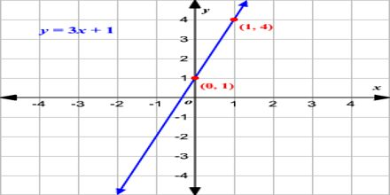 World of Linear Equations