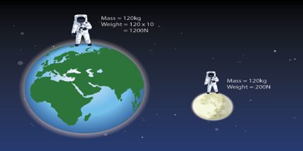 What are Mass and Weight?