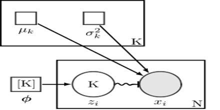 Mixture Model