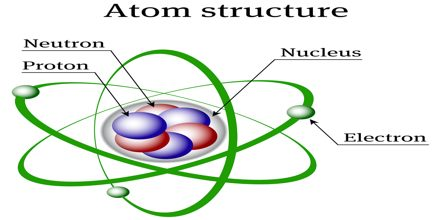History of Nuclear Atom Structure