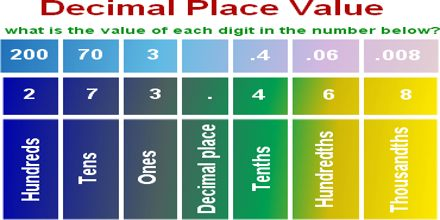 Lecture on Place Value with Decimals