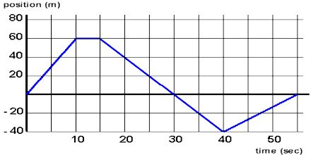 Position vs Time Graphs