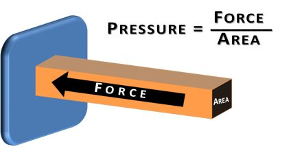 Lecture on Pressure