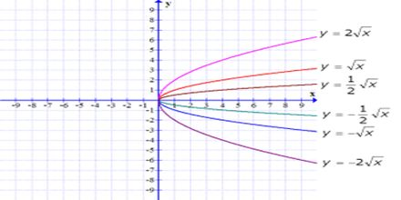 Graphing a Radical Function