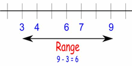 Lecture on Range