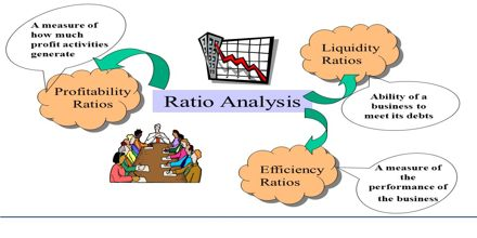 Lecture on Ratio Analysis
