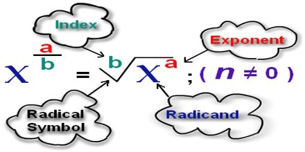 Mathematical Explanation of Rational Exponents