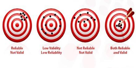 Reliability in Statistics