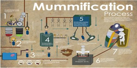 Steps in Mummification
