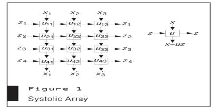 Systolic Array
