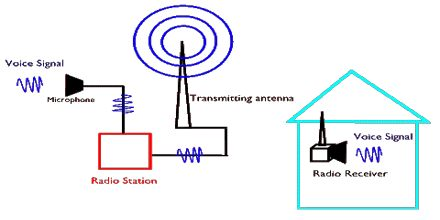 Telecommunication Sound Waves