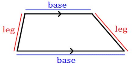 Lecture on Trapezoids
