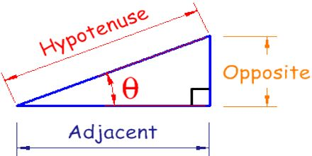 Trigonometry in 3D
