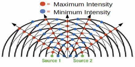 Lecture on Two Source Interference