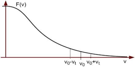 Vlasov Equation