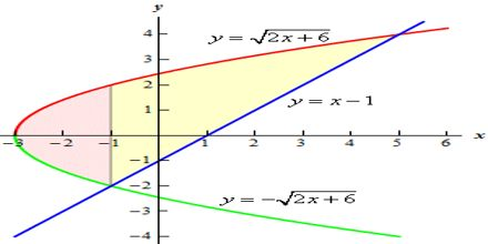 Area Calculus