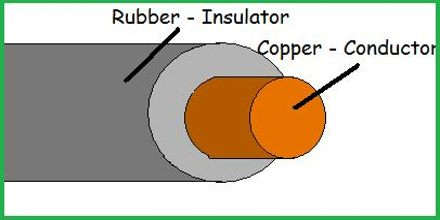 Conductors And Insulators Assignment Point