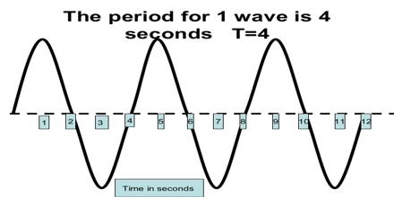 Determining Wave Frequency