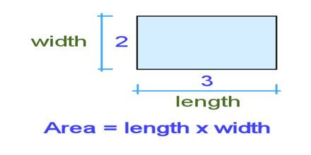 Lecture on Length and Area