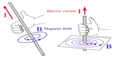 Magnetic Field Direction
