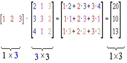 Matrix Operations Assignment Point