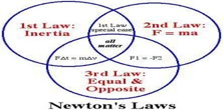 newton s laws of motion assignment point