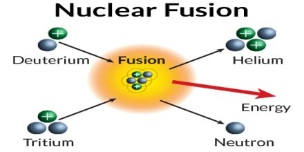 an essay on nuclear fusion During fission, the nuclei of certain heavy atoms split into  in modern nuclear  weapons, which use both fission and.