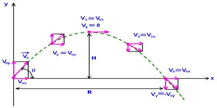 Lecture on Projectile Motion