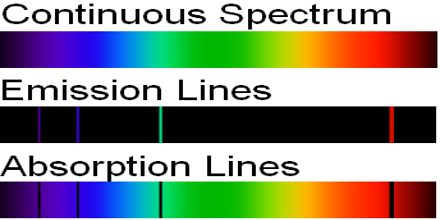 Kirchhoff's Laws of Spectral Lines