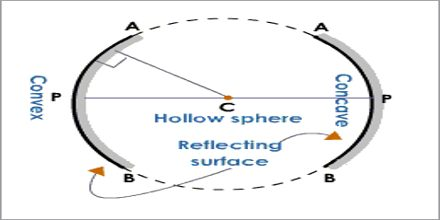 Lecture on Spherical Mirrors