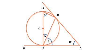 Tangents of Circle