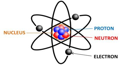 Lecture on the Atom