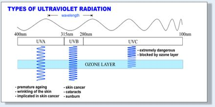 Lecture on Ultraviolet Radiation