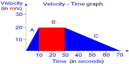 Velocity-Time Graphs