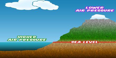 How to Measure Air Pressure?
