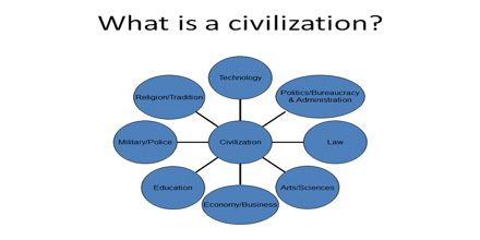What Is Civilization Assignment Point