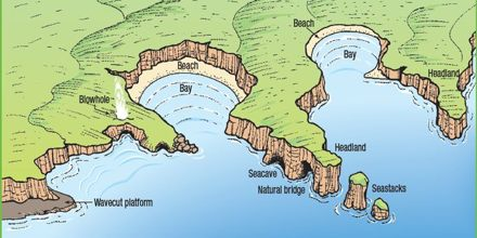 Lecture on Coastal Landforms