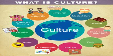 Presentation On What Is Culture Assignment Point