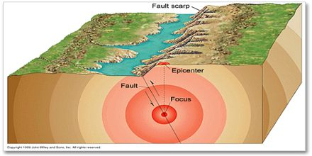How is an Earthquake's Epicenter Located?